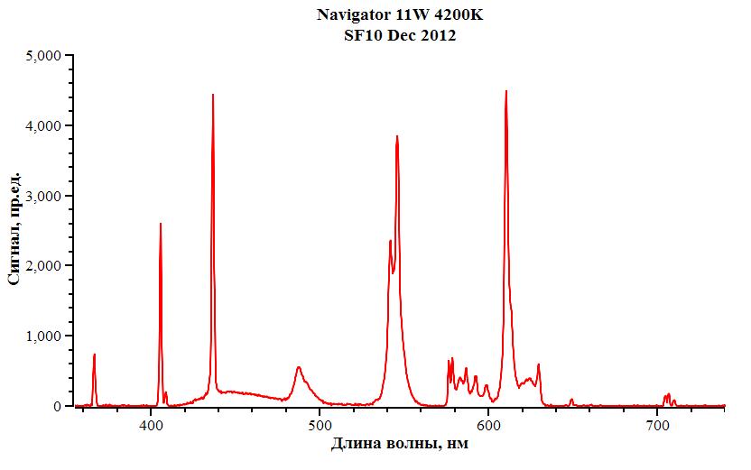 спектр излучения энергосберегающей ламы Navigator 11Вт, холодный свет